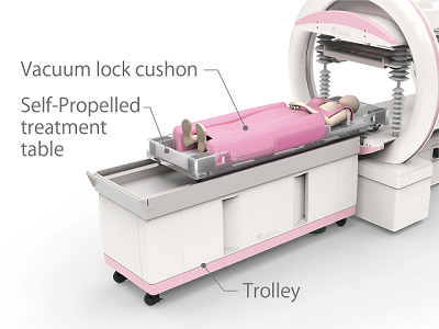 Proton Beam Therapy System for Breast Cancer